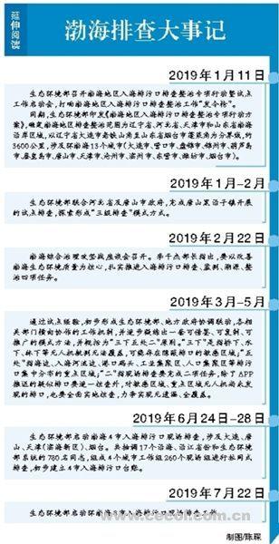 生态环境部启动第二批环渤海入海排污口现场排查