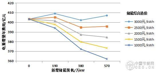 实例分析:可再生能源+储能,可大幅降低电力系统投资
