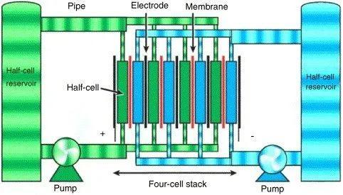 八种电网侧储能电池技术优缺点对比