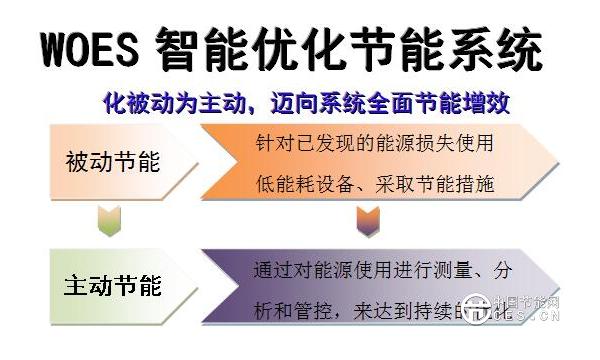 【木业节能改造】综合节能率达30%