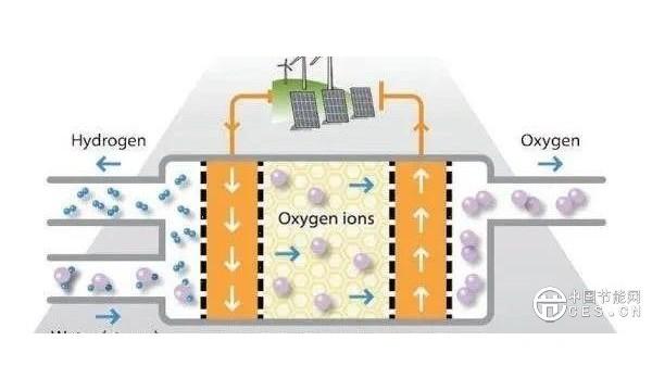 全球首创:高温固体氧化物+绿色电力=6倍效率制氢