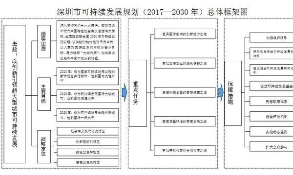 深圳市可持续发展规划(2017—2030年)发布