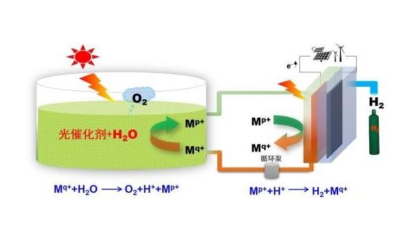 """我国科学家提出太阳能规模化分解水制氢的""""氢农场""""策略"""