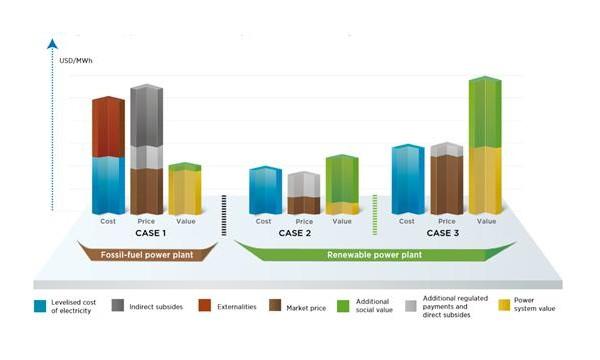 可再生能源时代的电力系统组织结构