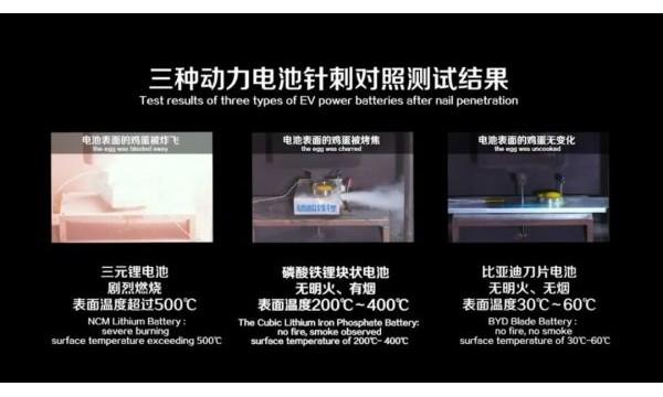 """比亚迪""""刀片电池""""横空出世!王传福:最大特点就是安全"""