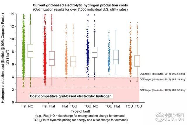 發展氫能源是否可行?電解製氫已具備足夠的競爭力!