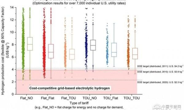 发展氢能源是否可行?电解制氢已具备足够的竞争力!