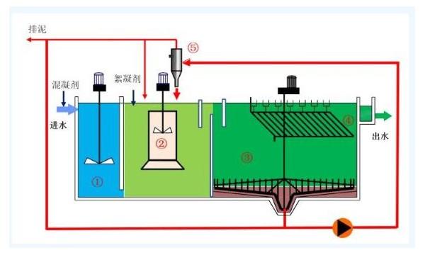 污水厂溢流污水处理工艺技术探讨