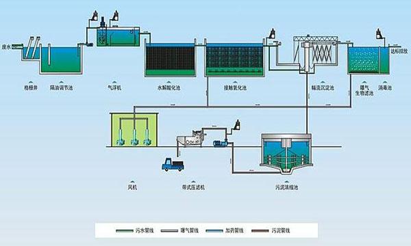 食品工业高色度废水处理的现状和展望