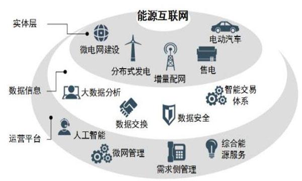 能源互联网:走中国特色数字经济之路