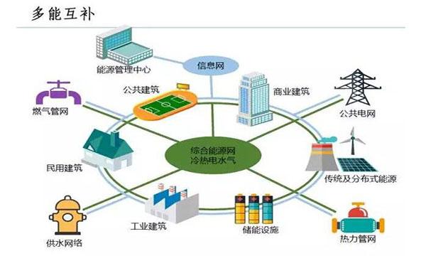 """山东省征集氢能、储能、""""互联网+智慧能源""""和微电网等能源领域重点技术和产品设备"""