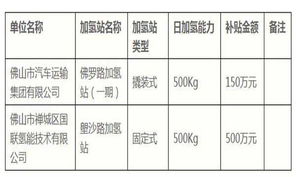 广东佛山佛罗路、塱沙路加氢站将获得650万元补贴