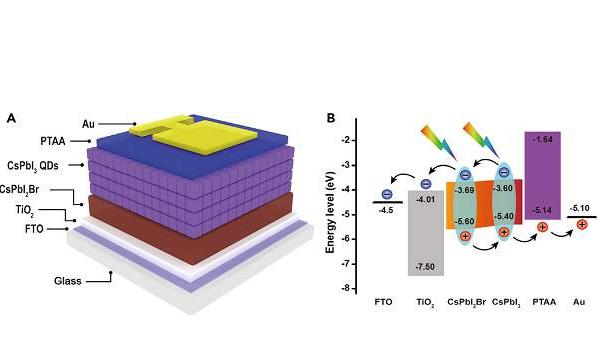 科学家发现新方法或将钙钛矿太阳能电池技术的研发推向新阶段