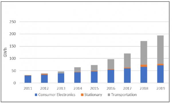 """美国能源部发布的""""储能大挑战""""报告(三):锂离子电池和铅蓄电池"""