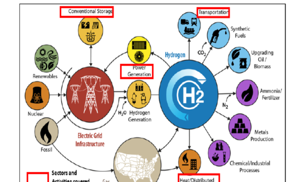 """美国能源部发布的""""储能大挑战""""报告(五):氢气、热储能、长时储能"""