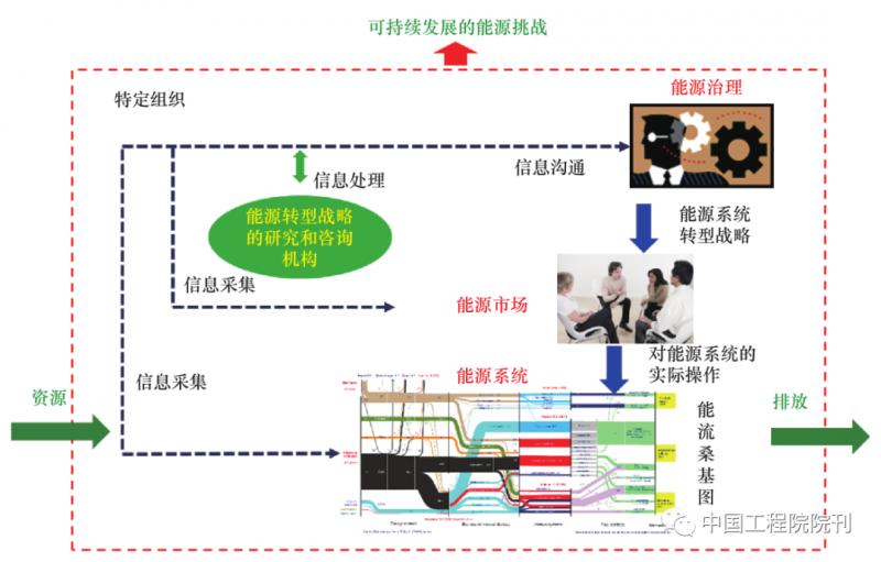 战略研究丨全球能源转型及我国能源革命战略系统分析