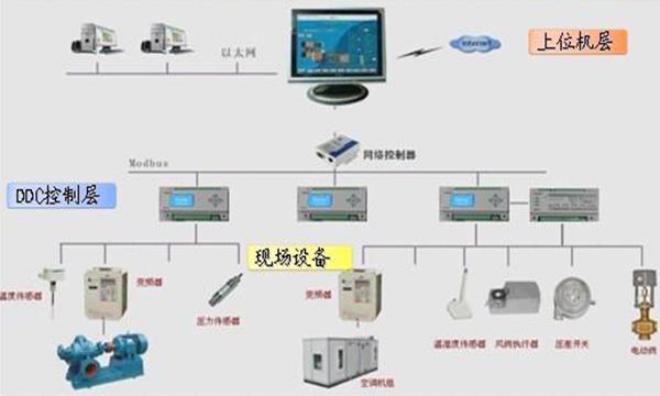 国内首个视觉智能空调综合控制系统助力北京朝阳站节能降耗