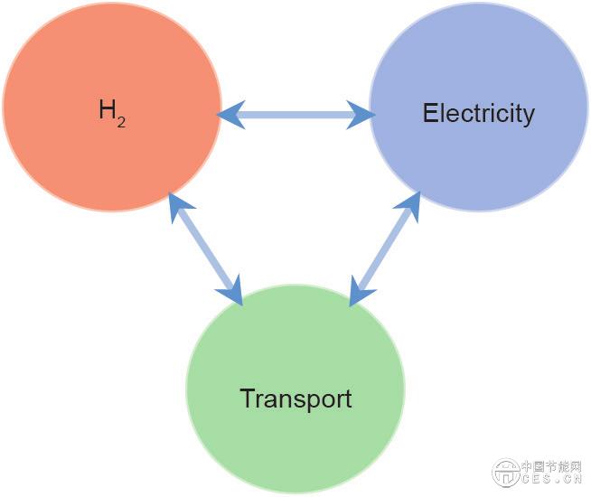 前沿研究丨对可再生氢发展前景的思考