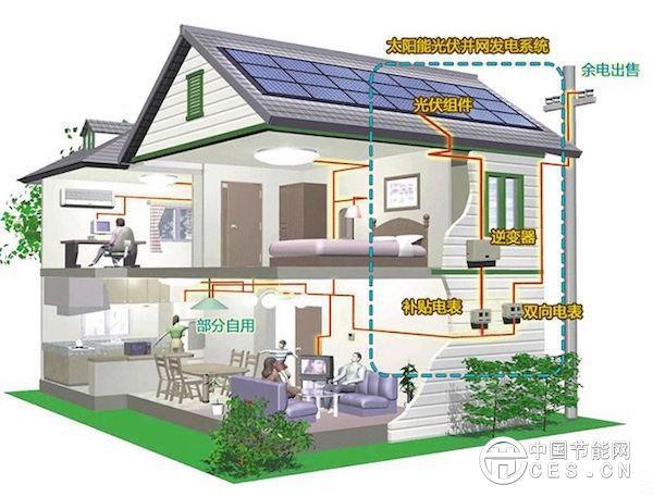 农村安装光伏发电怎么样才能少走弯路?这几点要知道
