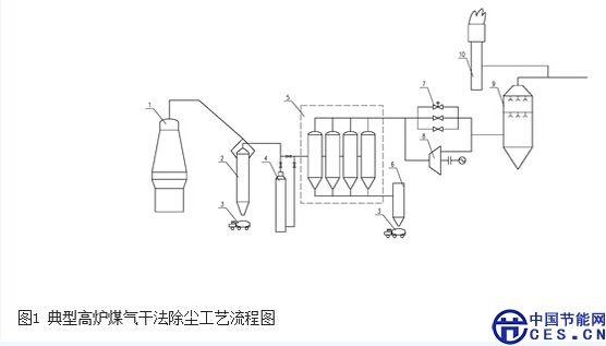 图1 典型高炉煤气干法除尘工艺流程图 1-高炉,2-旋风除尘器,3-罐车,4-煤气换热器,5-布袋除尘器,6-灰仓,7-减压阀组,8-TRT,9-喷碱脱氯装置,10-管网放散塔 现代大型高炉煤气干法袋式除尘技术特点主要包括以下几个方面。 3.1 高炉煤气温度控制技术 高炉煤气干法布袋除尘使用的是高温滤料,但是它仍然有一定的温度要求,比如当前使用的几种滤布要求温度在100-220范围,最高不超过260-280,太高要损坏滤布,太低则要结露,都影响除尘器工作,所以布袋除尘器对净化介质温度有一定要求。 高炉
