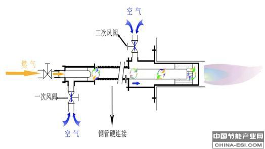 陶瓷行业工业窑炉预混式二次燃烧节能技术