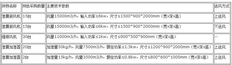 中国电信北京公司2017年新风节能空调系列设备(湿膜新风机、强排风机、湿膜加湿器)集中公开招标采购项目招标公