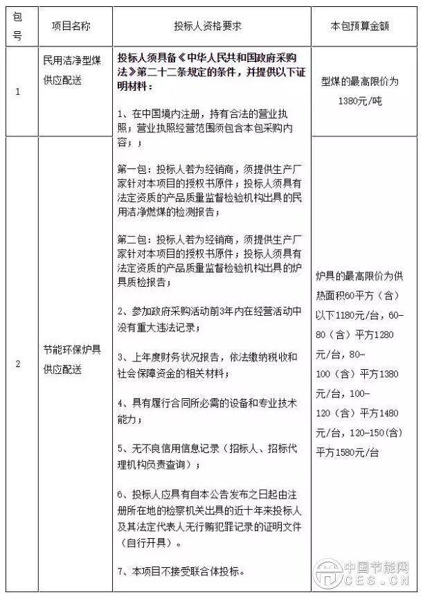山东栖霞市洁净型煤和节能炉具招标公告