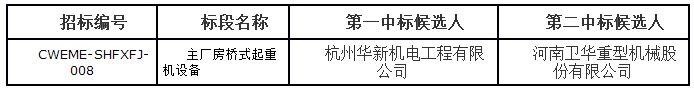 上海申能奉贤热电工程项目主厂房桥式起重机设备采购招标评标结果公示