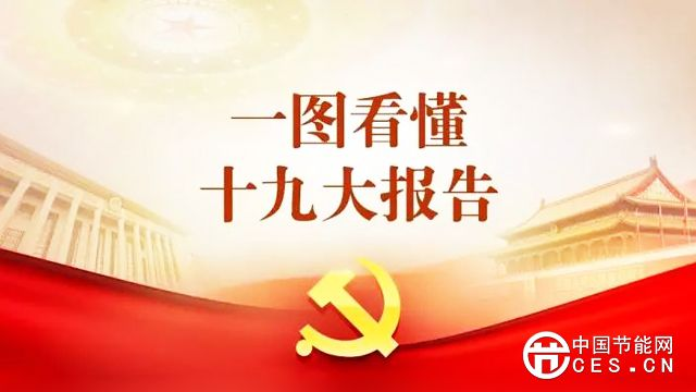 """一图读懂十九大报告中的""""美丽中国"""""""
