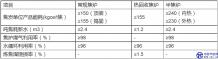 工业和信息化部发布《焦化行业准入条件(2014年修订)》
