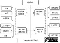 SCR脱硝催化剂再生技术及工程应用