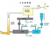 烟气脱硫工艺工艺比较和半干法脱硫计算书