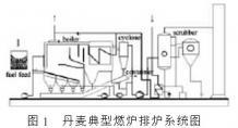 【分析】生物质发电技术发展探讨